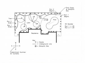 Mosquito Control System Layout